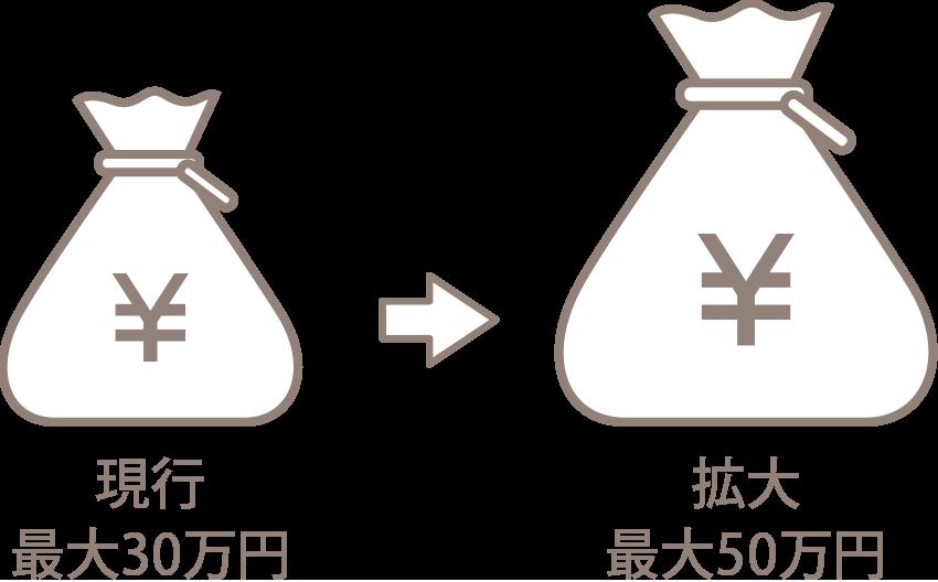 現行最大30万円→最大50万円に拡大