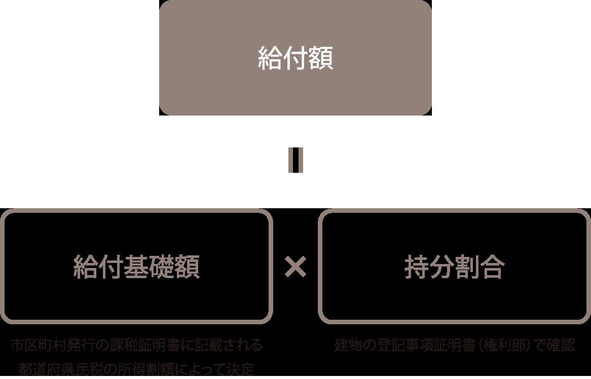 c-tax02kyufu02sp