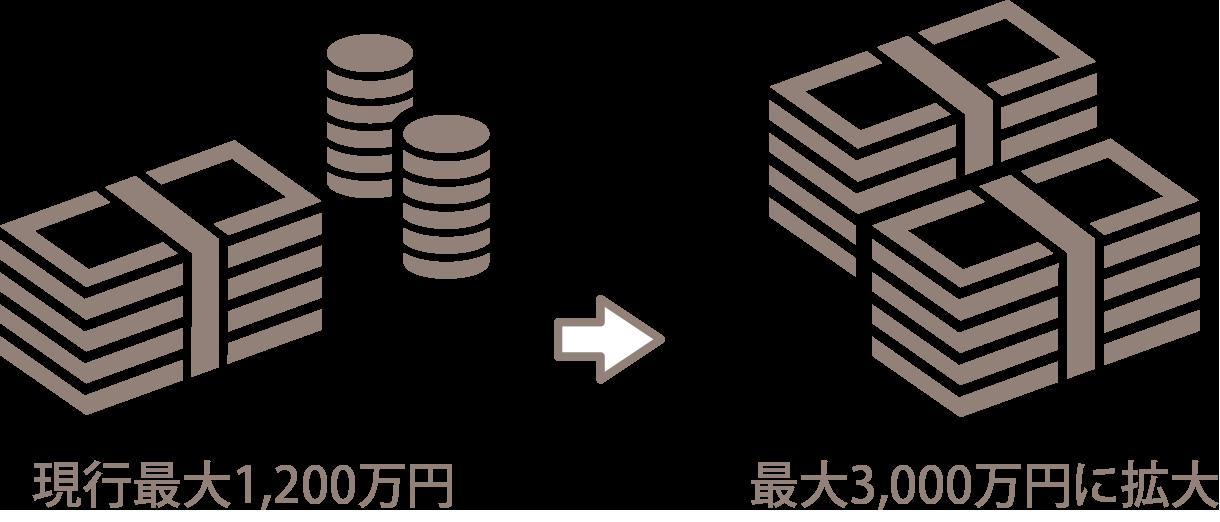 現行最大1,200万円→最大3,000万円に拡大